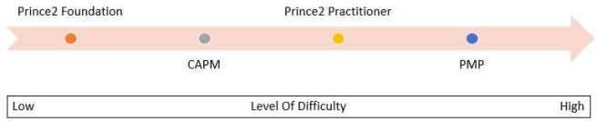 CAPM Vs PMP Vs PRINCE2 - Level-of-Difficulty