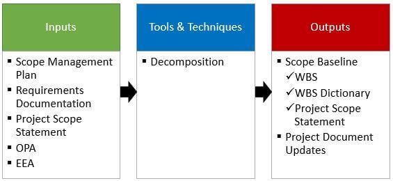 Create WBS Process-ITTOs