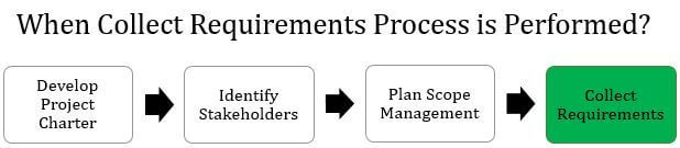 Requirements Gathering - Collect Requirements -When To Perform