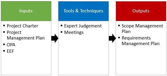 Plan Scope Management Process ITTOs