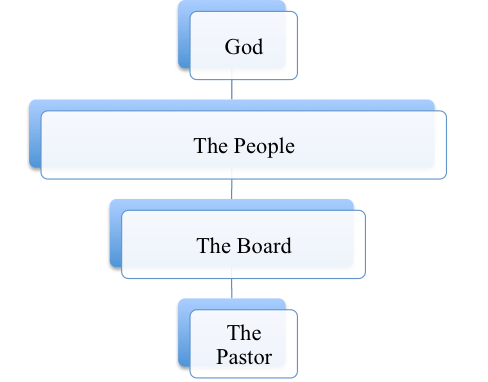 Democratic Structure: Baptistic
