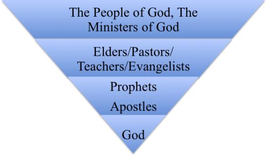 Theocratic Structure: Spiritual