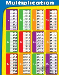 Multiplication table chart also scholars labs rh scholarslabs