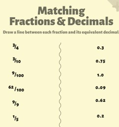 Understanding Fractions \u0026 Decimals   Worksheets \u0026 Printables   Scholastic    Parents [ 1125 x 1500 Pixel ]