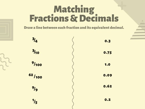 small resolution of Understanding Fractions \u0026 Decimals   Worksheets \u0026 Printables   Scholastic    Parents