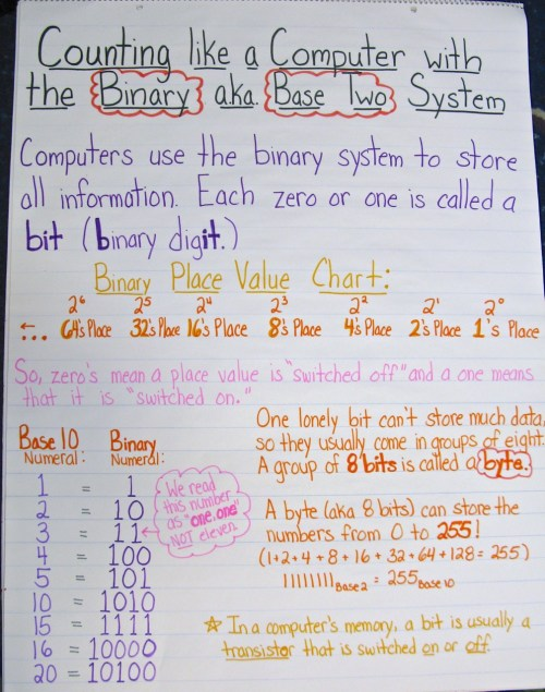 small resolution of The Hundredth Day of School — A Place Value Celebration!   Scholastic
