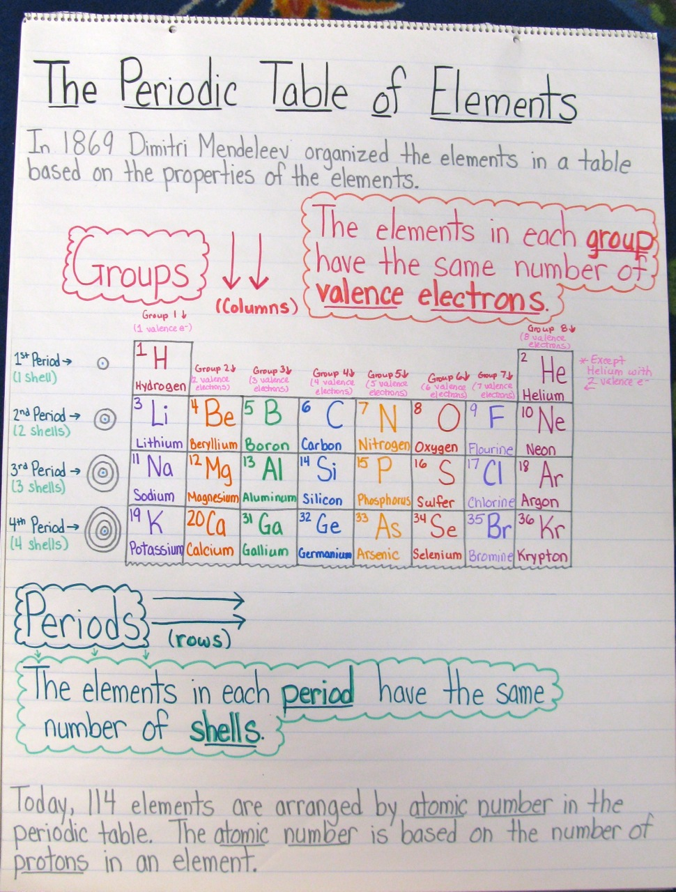 medium resolution of The Joy of Chemistry: A Unit in Photos   Scholastic