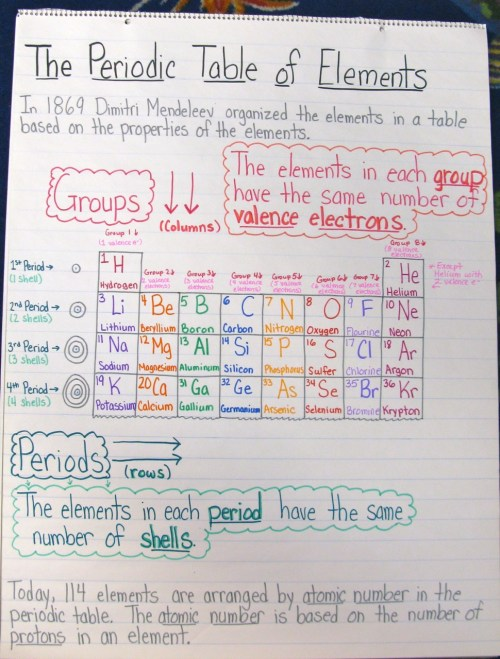 small resolution of The Joy of Chemistry: A Unit in Photos   Scholastic