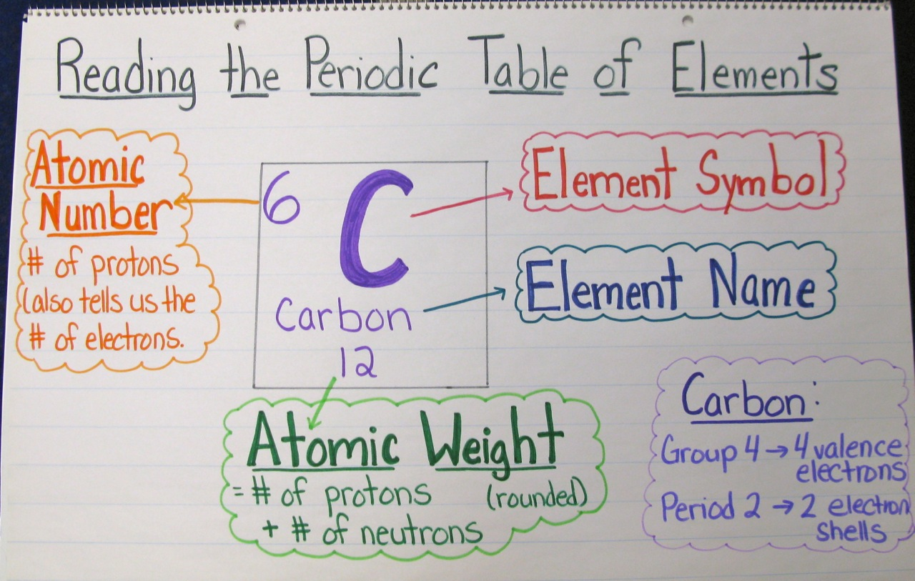 8th Grade Science Periodic Table Worksheet 8th Best Free