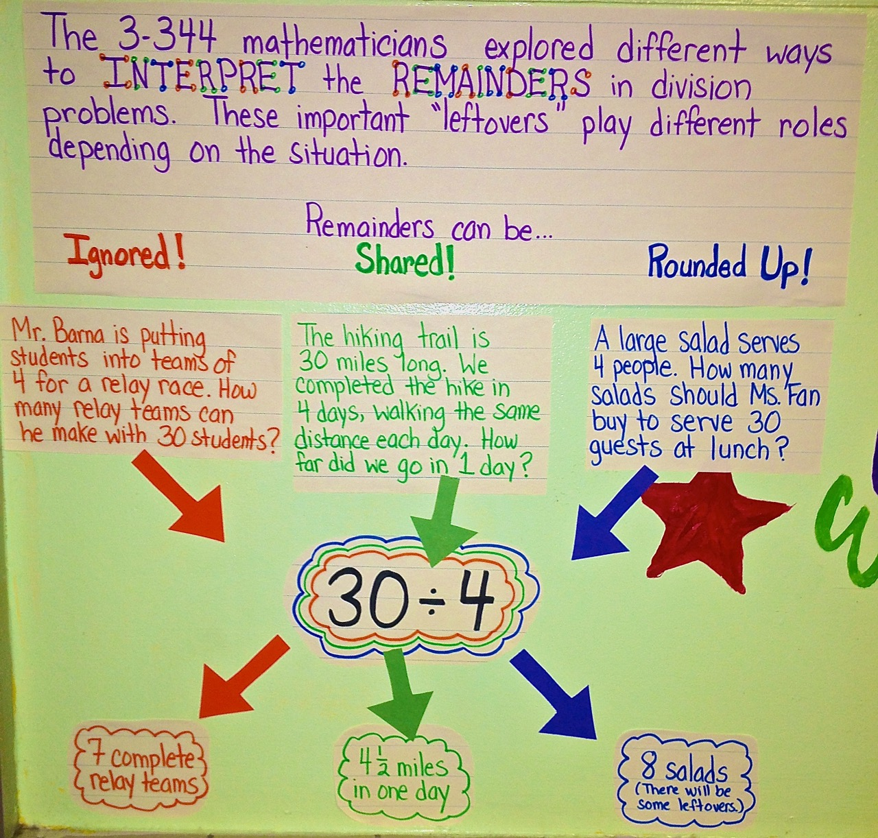 Division S O S What To Do About Remainders
