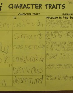 Character trait evidence chart also teaching traits in reader   workshop scholastic rh