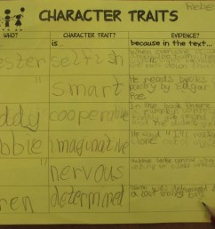 Teaching Character Traits in Reader's Workshop   Scholastic [ 829 x 1047 Pixel ]