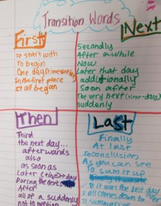 Graphic organizers  use for character development also personal narratives scholastic rh