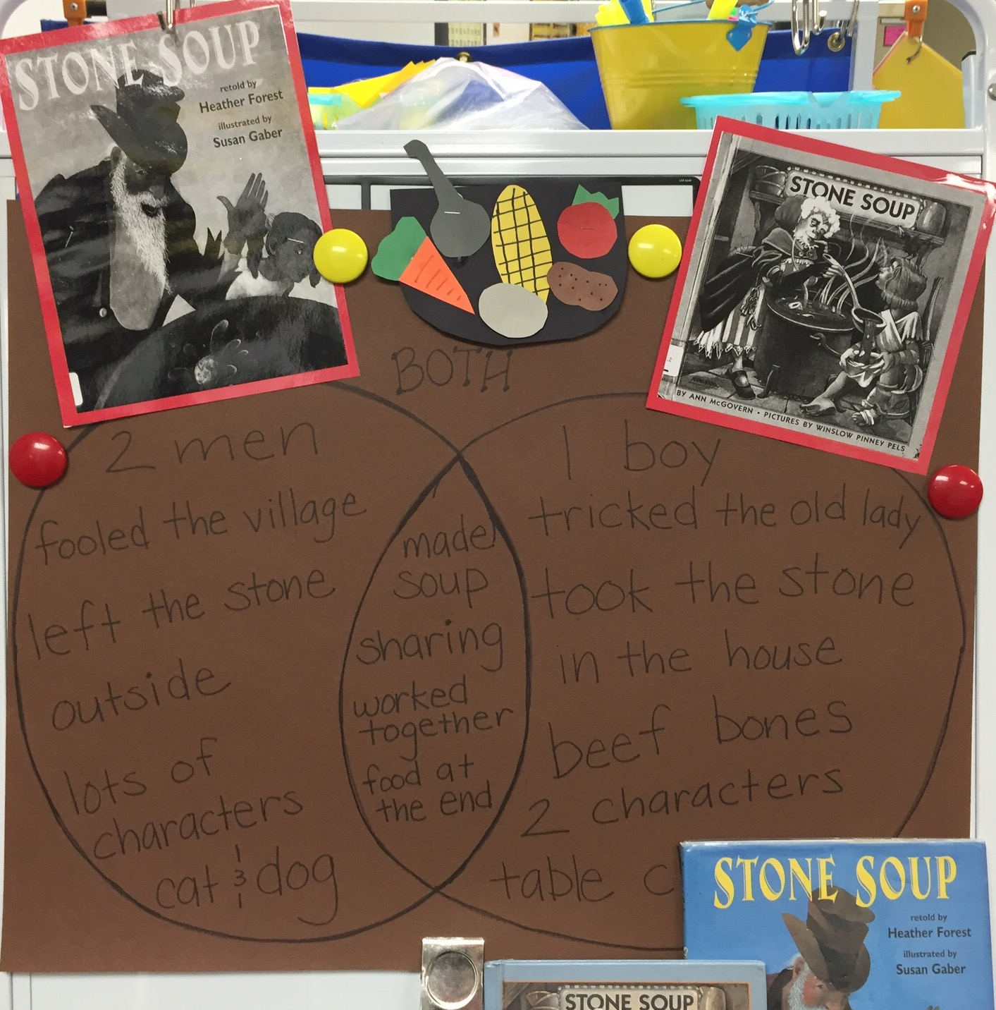 Stone Soup Activities For Second Grade