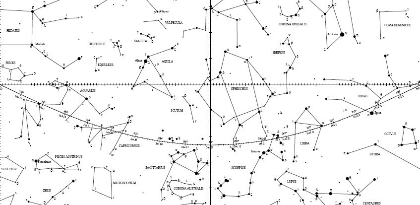 A Brief Survey of the Heavens