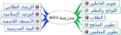 خطوات اعداد الخطة التشغيلية للمدرسة 1466108294491.jpeg