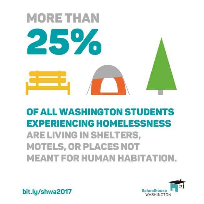 More than 25% of all Washington students experiencing homelessness are living in shelters, motels, or places not meant for human habitation.