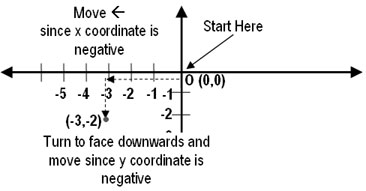 Locating/Marking a Point on the Coordinate Plane, Graph Sheets