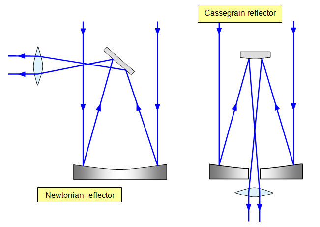 reflecting telescope ray diagram how to create a site map schoolphysics ::welcome::