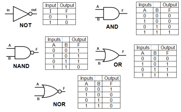 logic gates truth tables