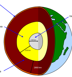 the internal structure of the earth [ 1004 x 809 Pixel ]