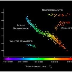 Hertzsprung Russell Diagram Activity Wiring 220v Single Phase Motor National Schools Observatory