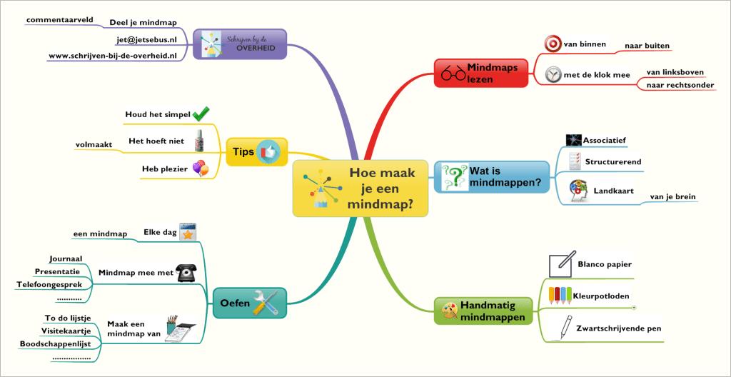 Hoe maak je een mindmap? - Schrijven bij de overheid
