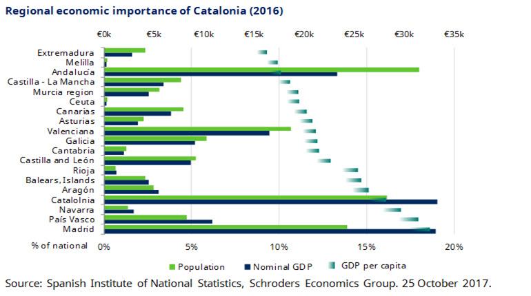 Regional Economic importance of Catalonia