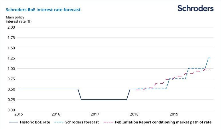 BoE interest rate forecast