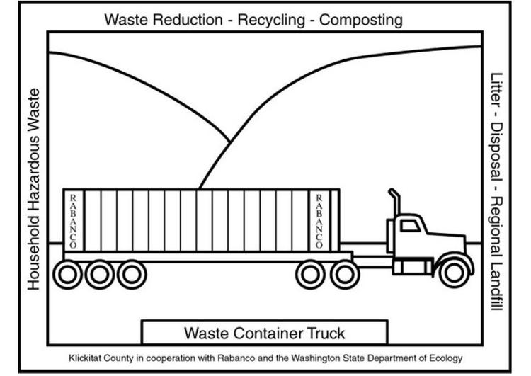 Malvorlage Müll-Lkw Ausmalbild 6037
