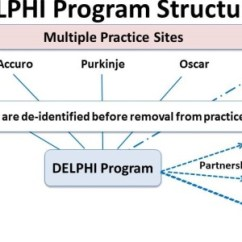 Project Management Office Structure Diagram For Labeling Parts Of Teeth Delphi: Deliver Primary Healthcare Information - Centre Studies In Family Medicine Western ...