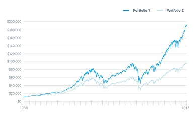 Data from through portfolio assumes an initial investment of and that all idends were reinvested also why how to invest in dividend paying stocks charles schwab rh