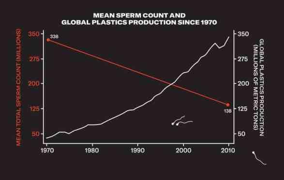 0 sperm count