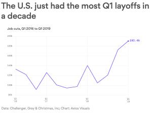The U S  just had the most Q1 layoffs in a decade - Schwartzreport