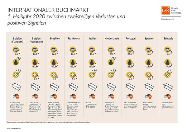 Internationaler Buchmarkt 1. Halbjahr 2020 | © GfK Entertainment GmbH