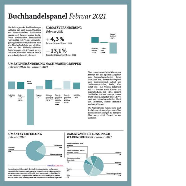 HVB-Marktdaten --> pdf im Artikel