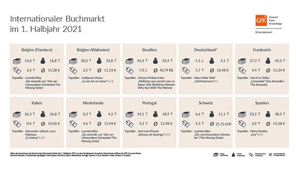 Internationaler Buchmarkt im 1. Halbjahr 2021