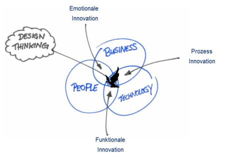 Design thinking in hr for Product and service design