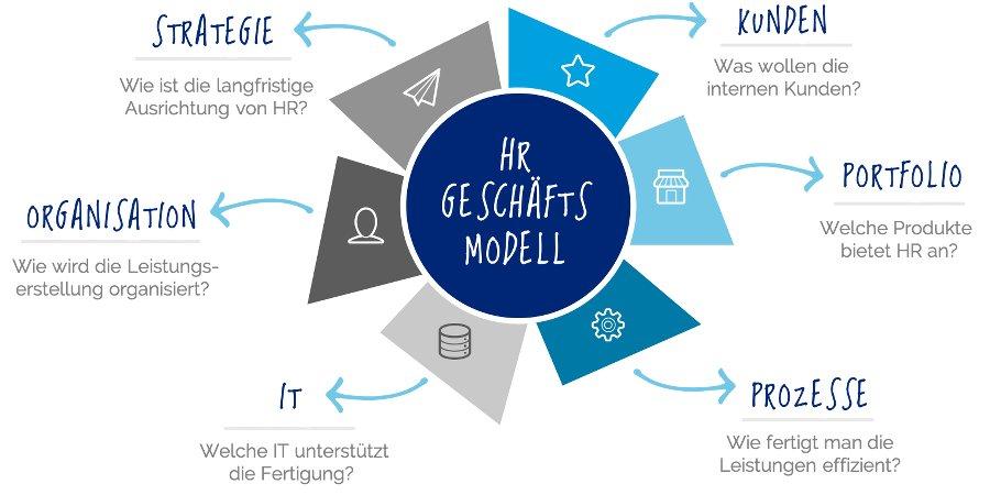 HR Geschäftsmodell