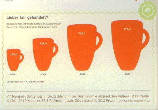 Fairtrade bei Kaffee