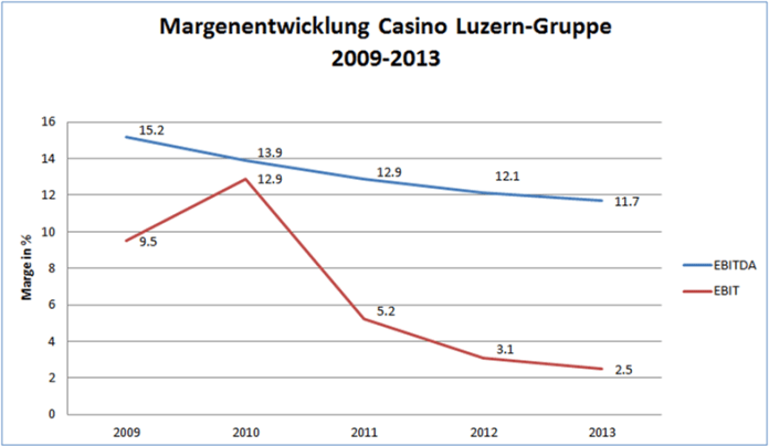 Die Margen der Casino-Luzern-Gruppe zeigen seit fünf Jahren nach unten. Quelle: Geschäftsberichte; Darstellung: schweizeraktien.net