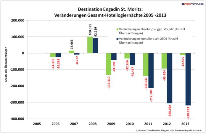 Abbildung 3: Grisonia Consult GmbH, Meggen, 2014. Daten von Engadin St. Moritz Tourismus.