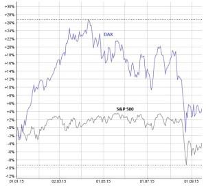 Der deutsche Aktienindex DAX (blau) hat den US-Index S&P 500 (schwarz) seit Jahresbeginn outperformt. Chart: www.moneynet.ch