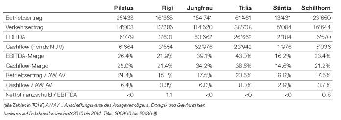 Tabelle 1: Die EBITDA-Marge der Titlis- und Jungfraubahnen liegt bei 40%. Quelle: OTC-X Research