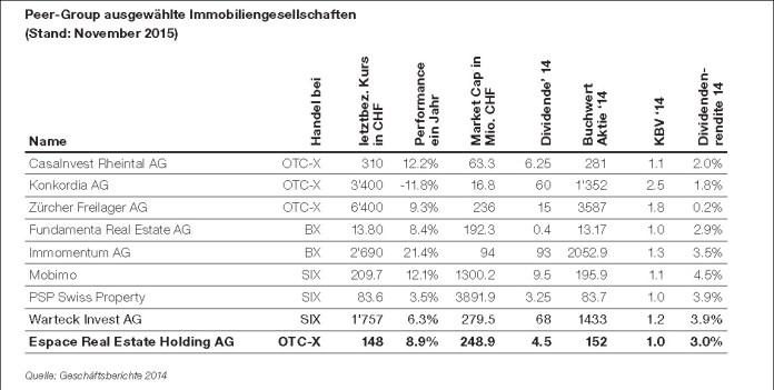 Ausgewählte Schweizer Immobilienaktien im Vergleich. (Quelle: Geschäftsberichte 2014)