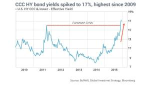 Abb. 1: Die Renditen von High Yield Bonds befinden sich auf höchsten Niveau.