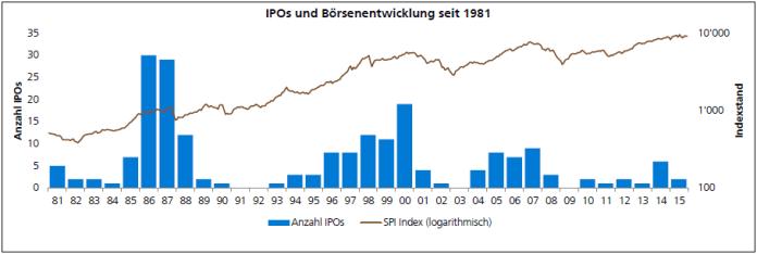 Abbildung 2. Quelle: SIX Swiss Exchange, Bloomberg & ZKB IPO-Newsletter. Stand 31. Dezember 2015