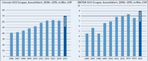 Grafiken Aktionärsbrief SGV 2015