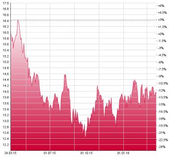 Chart_Glaxo