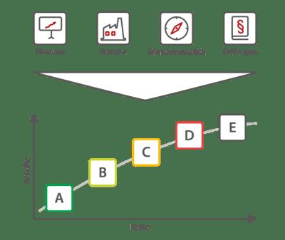 Swisspeers setzt auf eine Bonitätsanalyse und vergibt eigene Ratings. Quelle: www.swisspeers.ch